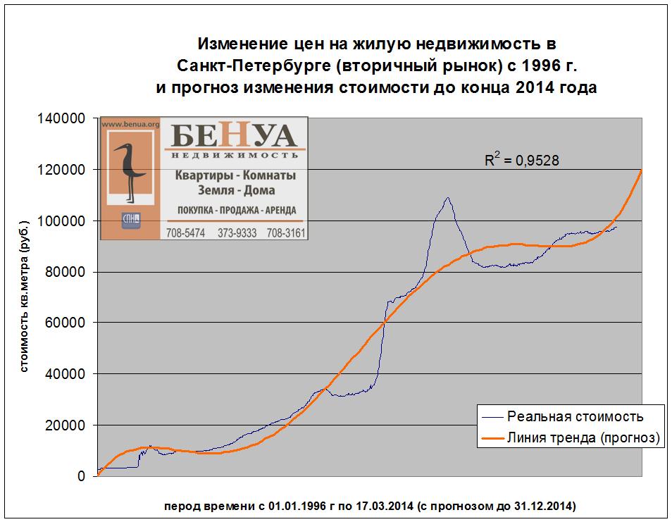 цена на недвижимость в санкт петербурге график того, чтобы термобелье